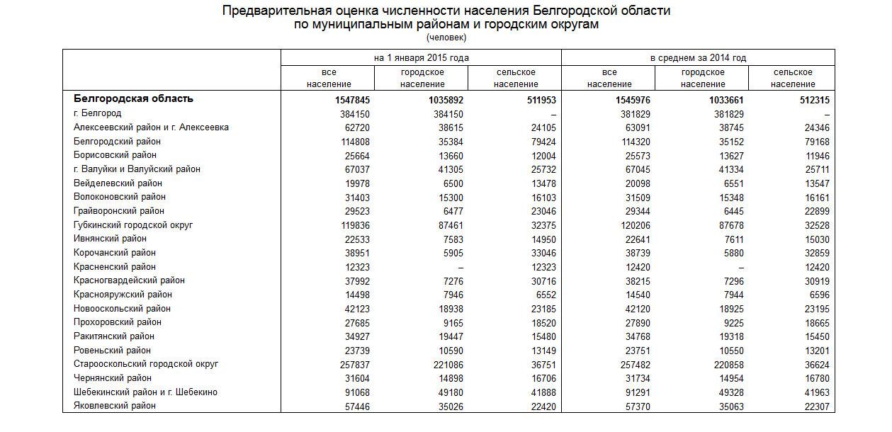 Сколько населения в белгороде на 2018 год